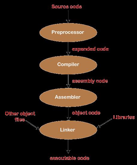 Compilation Process in C language