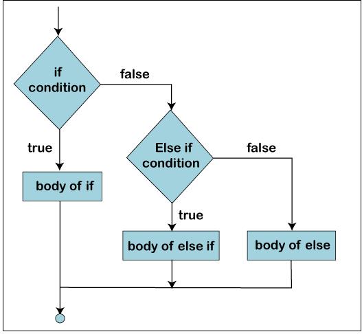 Decision-Making in ES6