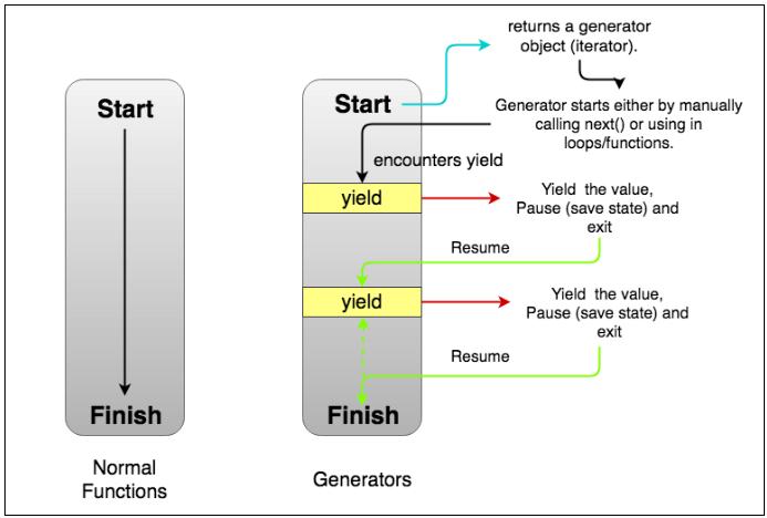 Generator in ECMAScript 6