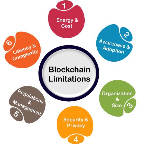Limitations of Blockchain