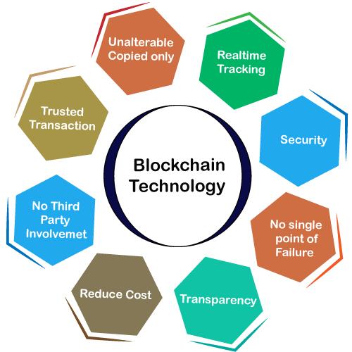 Need of Blockchain