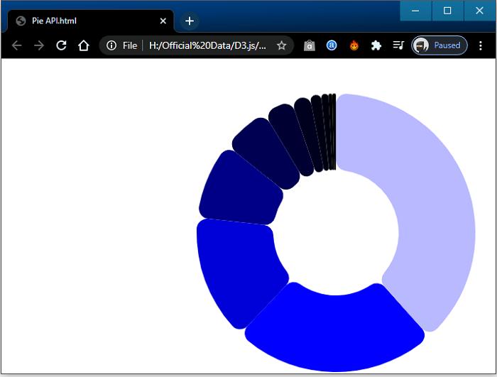 Shapes API in D3.js