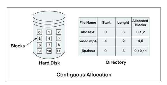 File Allocation Methods