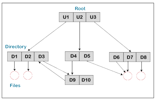 Directory Structure in Operating System