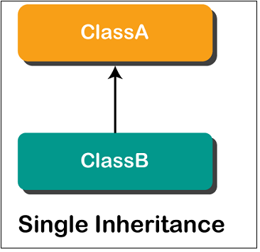 Types of Inheritance in ES6