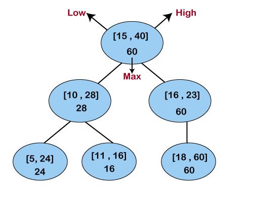 Interval Tree