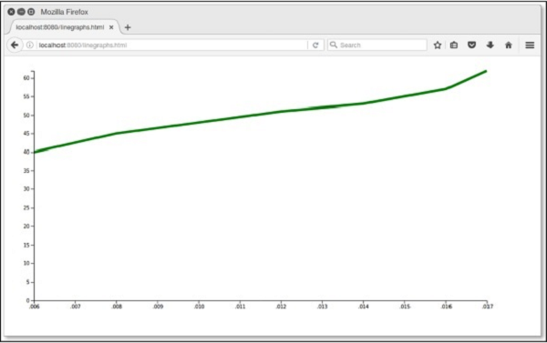 Graphs in D3.js