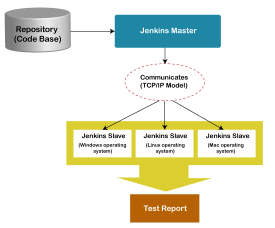 Jenkins Distributed Architecture