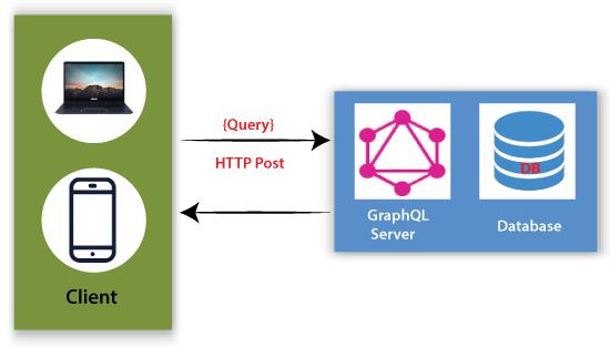 How to build GraphQL server?