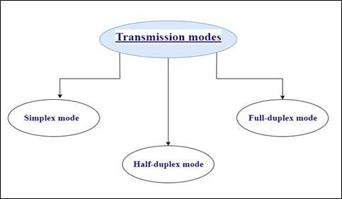 Transmission Mode (Data Flow)