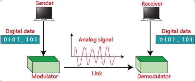 Analog Transmission