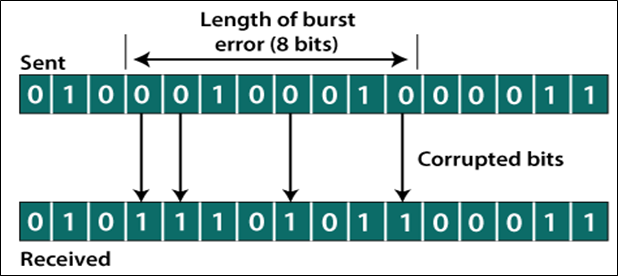 Error Correction and Error Detection