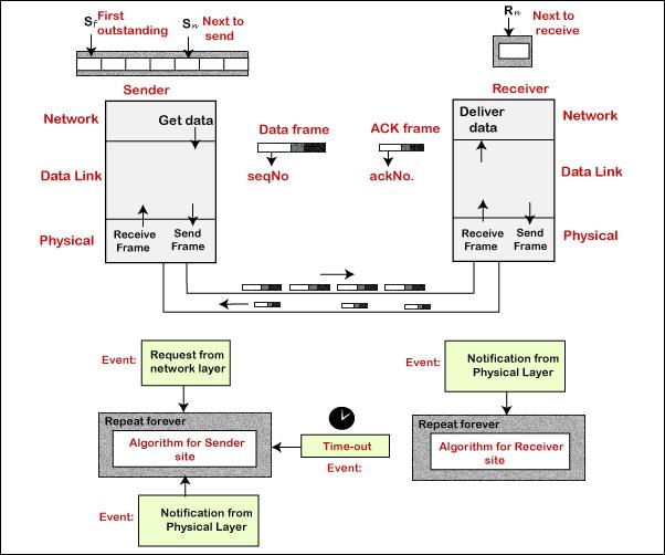Data Link Control