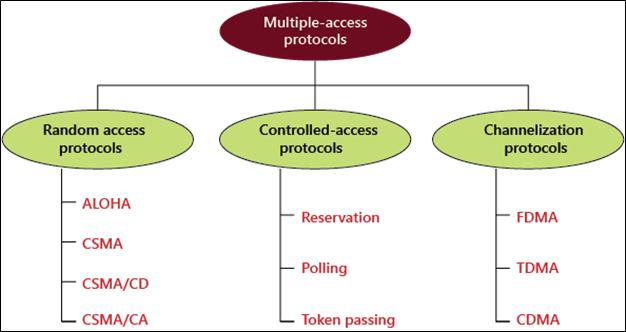 Multiple Access Control