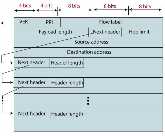 Network Layer Logical Address