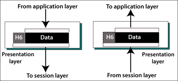 Session Layer and Presentation Layer