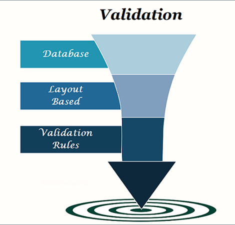 Salesforce Security and Validation