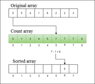 Counting Sort in DS