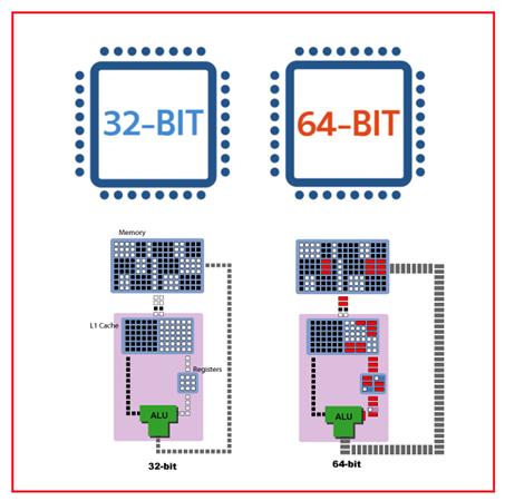 Is my computer 64 bit?