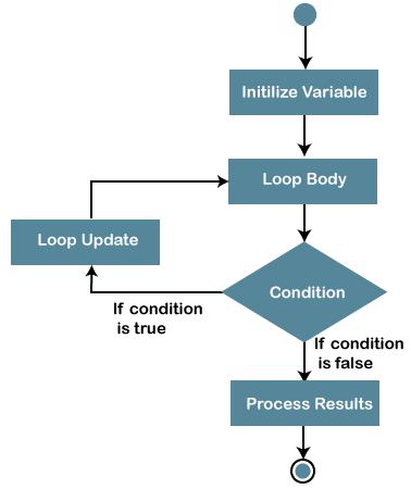 Javascript loop