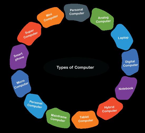 Basic Terminologies Related to COA