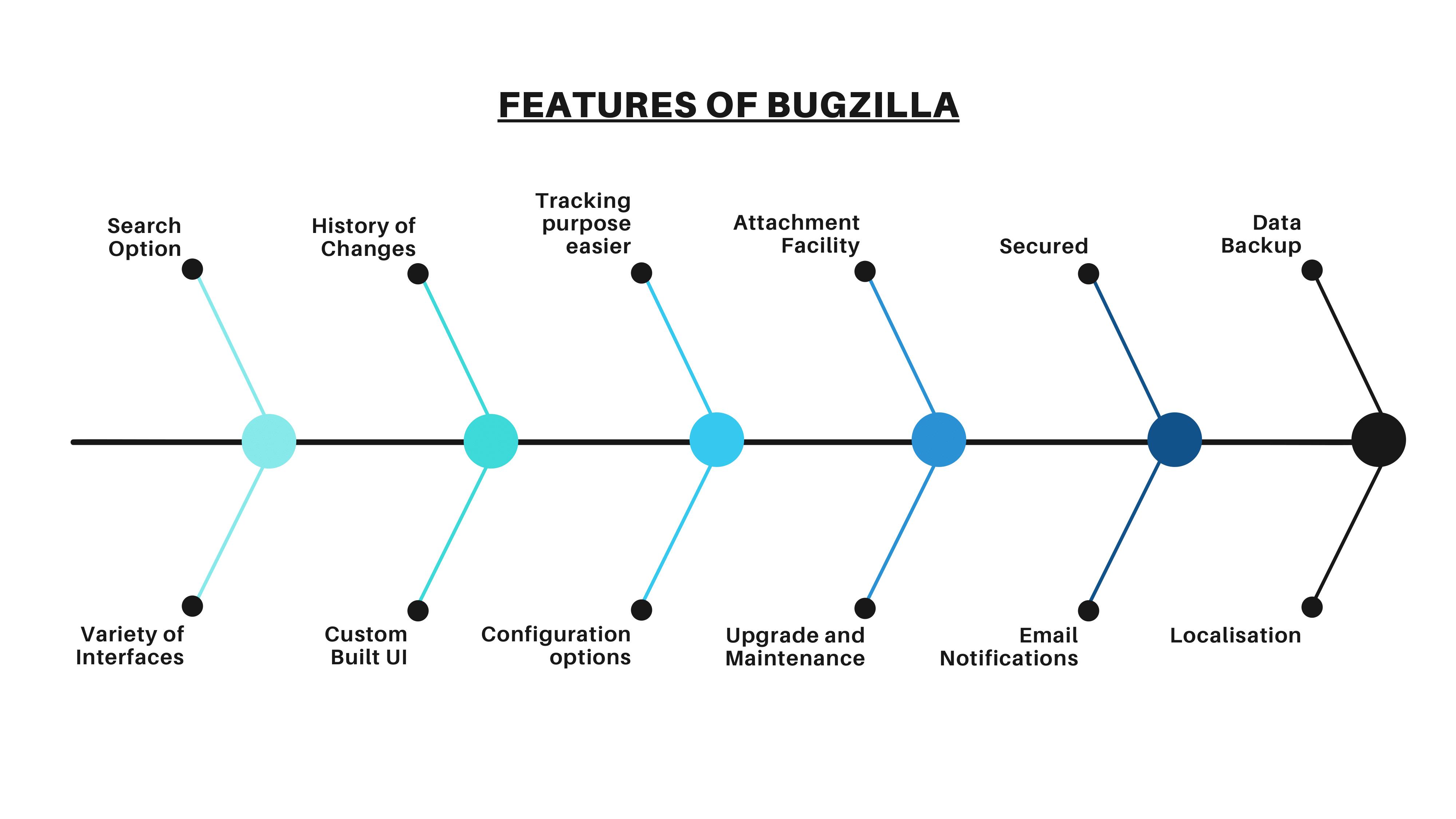 Features Bugzilla