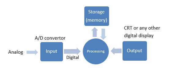 Block diagram of the digital system