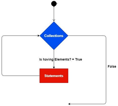 Loops in VB.NET