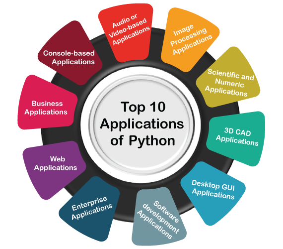 Top 10 Applications of Python in 2020- 2021