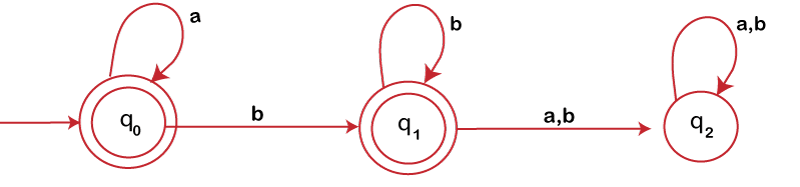 Converting Finite Automata to Regular Expression using Arden's Theorem