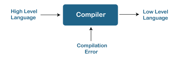 What is Compiler?
