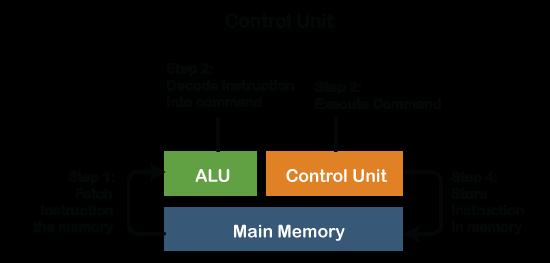 Data Path ALU and Control Unit