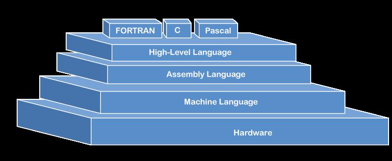 Evolution of Programming Languages in Compiler Design