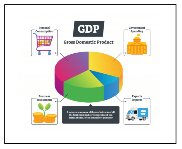 Why GDP is Important?
