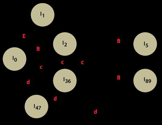 LALR 1 Parsing  Compiler Design