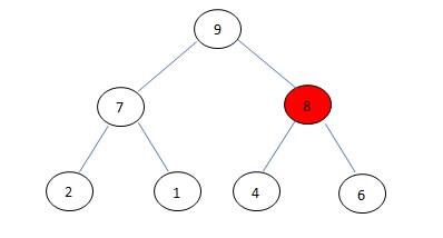 Priority Queue in Data Structure