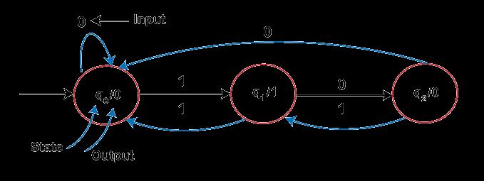 Transition diagram of Moore Machine