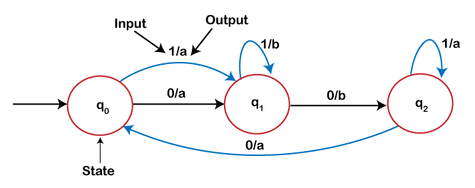 Transition diagram of a mealy machine