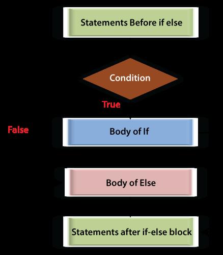 if-else Program in Java