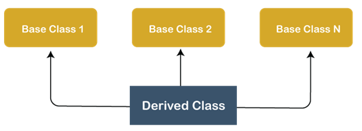 Python Multiple Inheritance