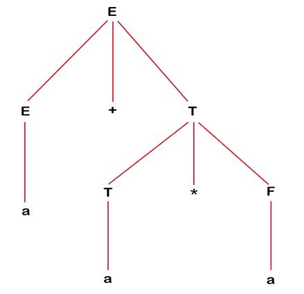 Derivation Tree of Context Free Grammar