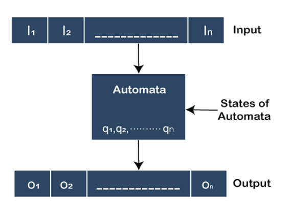 Important features of Finite Automata