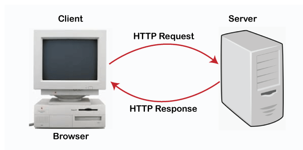 What is the full form of HTTP