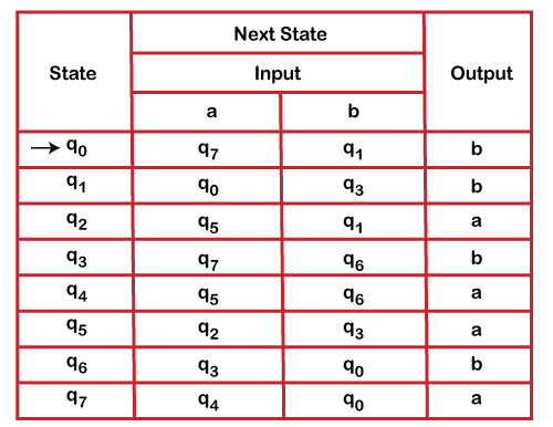 Minimization of Finite Automata with Output