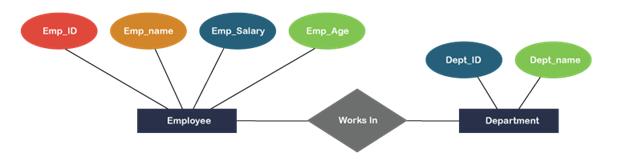 Entity-Relationship Data Model