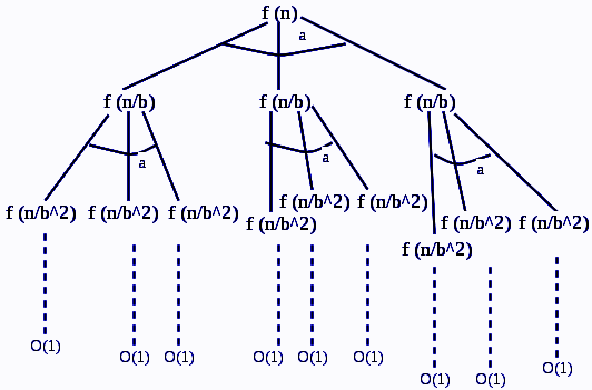 Recurrence relation in DAA