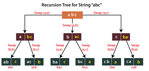 Recursion Program in Java