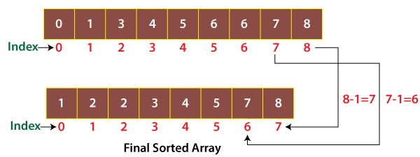 Counting Sort in Java