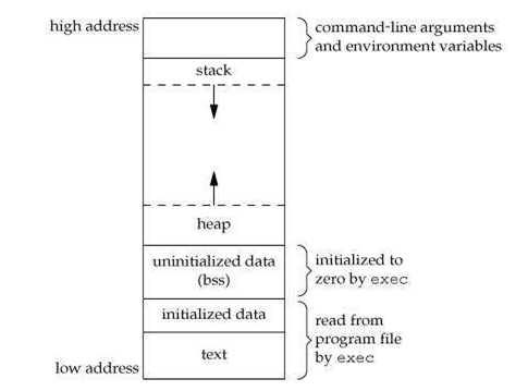 Memory layout in C