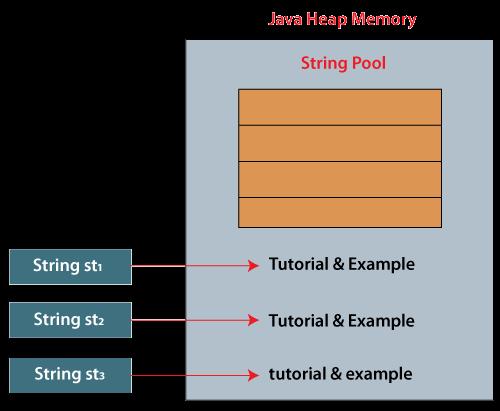 String Pool in Java